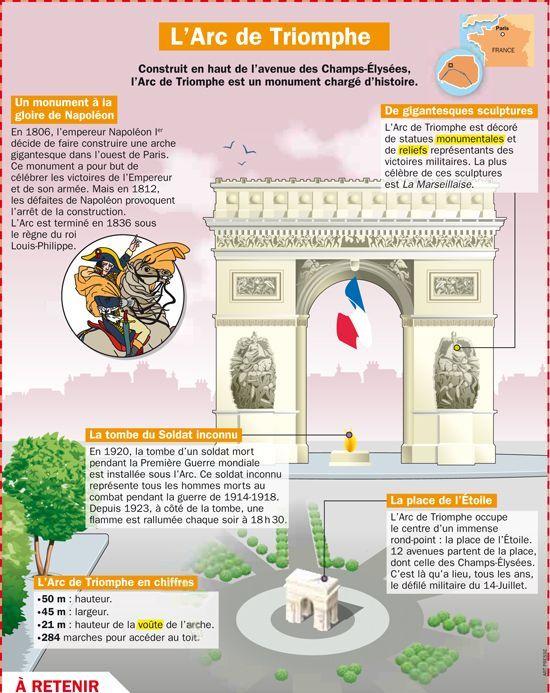 Paryż w pigułce #7 - L'Arc de triomphe - informacje 1 - Francuski przy kawie