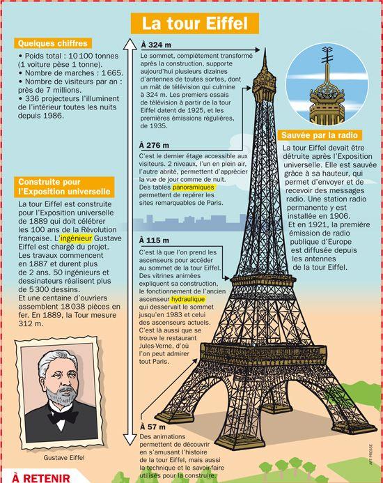 Paryż w pigułce #2 - La Tour Eiffel - informacje o Wieży Eiffla 1 - Francuski przy kawie
