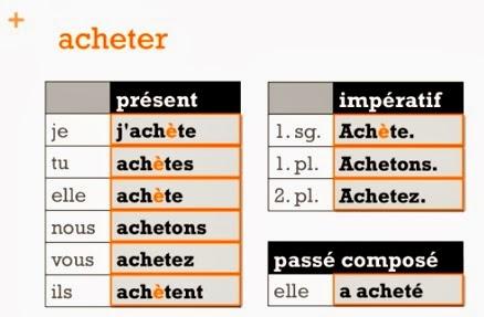 Le Verbe Acheter Et Quelques Verbes En Er Avec Variation Orthographique Bonjour Les Eleves