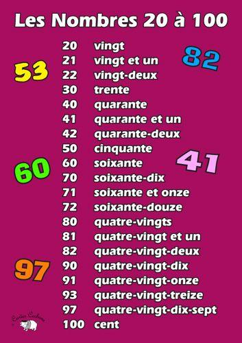 Liczebniki główne - Liczebniki od 20 do 100 - Francuski przy kawie