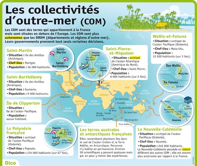 Zamorskie terytoria Francji - słownictwo 2 - Francuski przy kawie