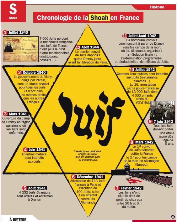 27 janvier - Journée de la mémoire de l'Holocauste et de la prévention des crimes contre l'humanité - słownictwo 2 - Francuski przy kawie
