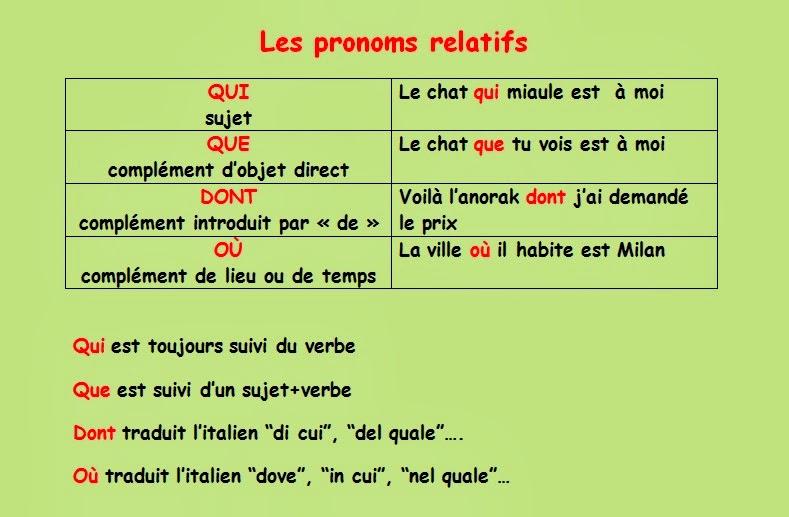 Zaimki względne proste - teoria 12 - Francuski przy kawie