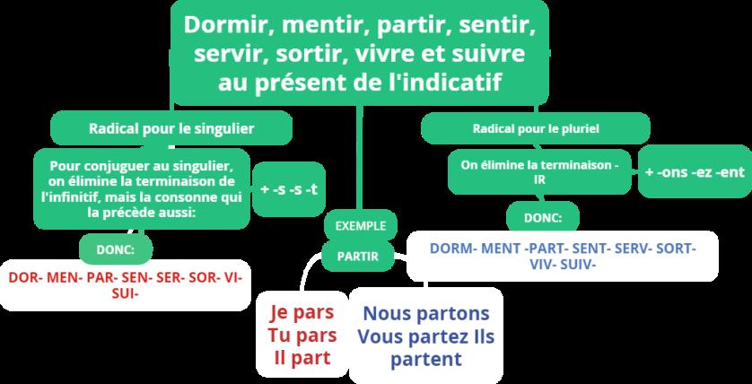Czasowniki trzeciej grupy - gramatyka 2 - Francuski przy kawie
