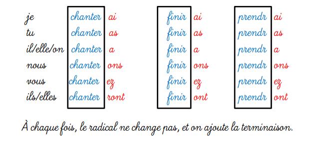 Futur Simple - odmiana czasowników 1 - Francuski przy kawie