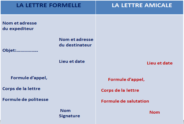 List formalny i nieformalny - układ - Francuski przy kawie