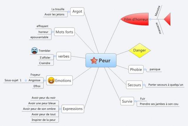 Strach oraz fobie - mapa myśli 1 - Francuski przy kawie
